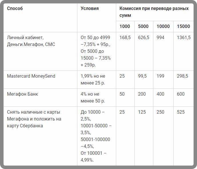 Таблица-способов-перевода-и-взимаемых-комиссий