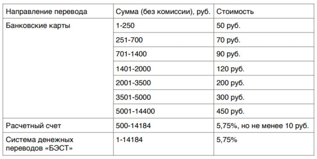 Комиссия-Теле2-за-переводы-на-банковские-карты