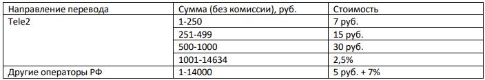 Стоимость-комиссий-за-переводы-на-номера-Теле2-и-других-операторов
