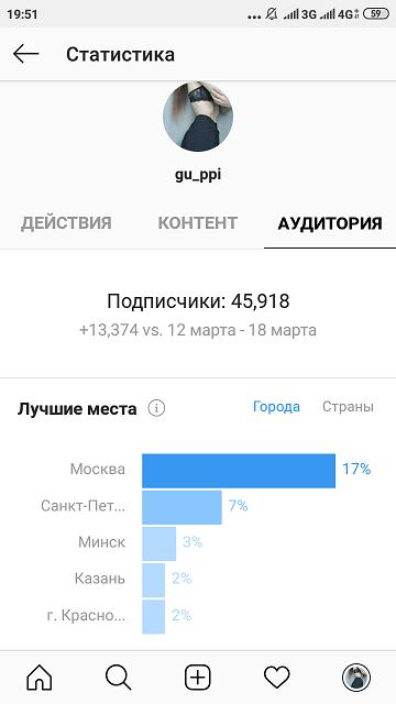 Статистика-профиля-в-Instagram